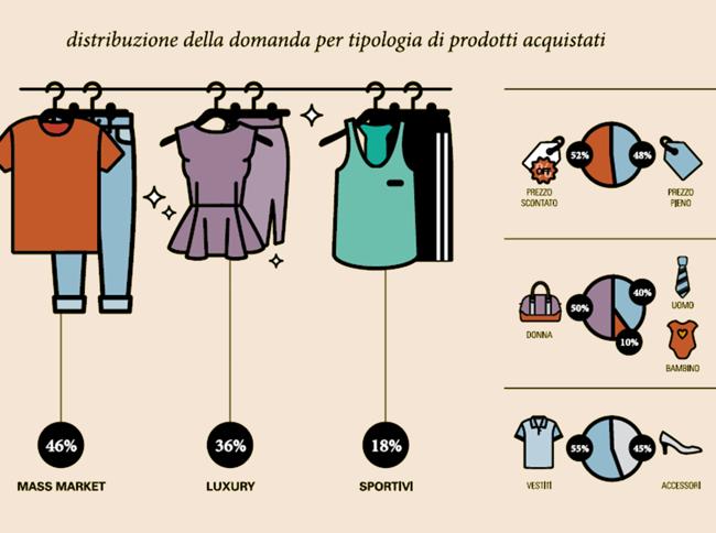 e-commerce abbigliamento